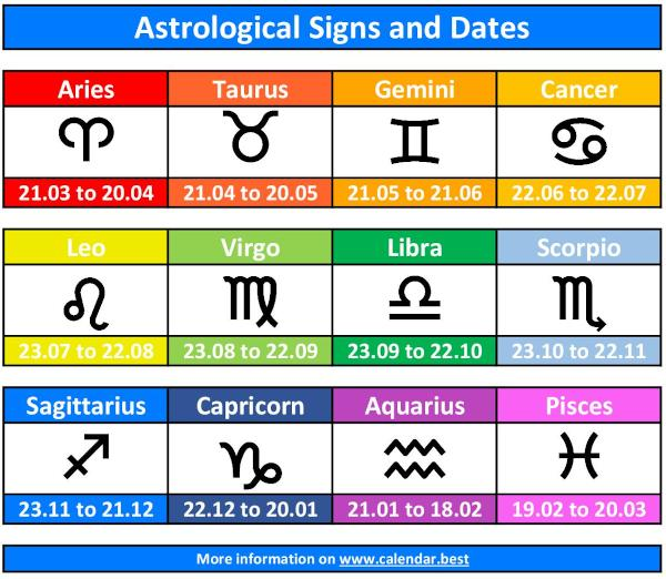 Astrological signs of the zodiac: dates and symbols.